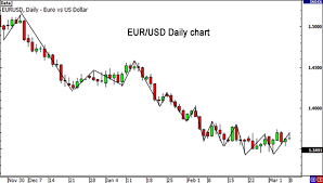 Euro Dollar Comparison Chart How To Use The Usdx For Forex Trading Babypips Com