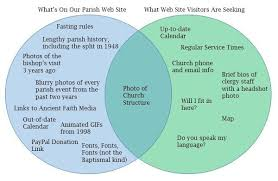 Venn Diagram Website Byzantine Texas The Parish Website Venn Diagram Conundrum