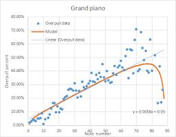 Using Easy Piano Tuner Piano World Piano Digital Piano