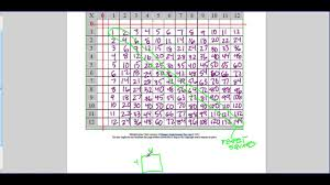 Multiplication 12x12 Chart Going Through The Multiplication Chart 12 X 12 Youtube