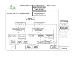 Organisation Chart Hk Orienteering Club