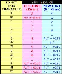 Lmg Arun Font Chart Keyboard Layout