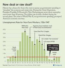 New Deal Programs Chart Answers The Economy Hits Home What Makes The Economy Grow The