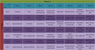 Balanced Diet Chart For Weight Loss Healthy Diet Chart For Weight Loss Perfect Indian Plan