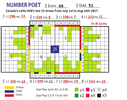 Lotto Max Number Frequency Chart Canada Lotto Hot And Cold Numbers