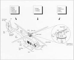 how helicopter is made material manufacture making used most of the crucial components in a helicopter are made of metal and are formed using