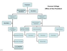 Oconee College