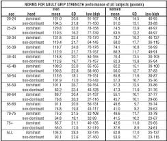 Dynamometer Chart Hand Dynamometer Norms Health Fitness __cat__ Carpal