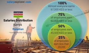 Foreman Average Salary in Kenya 2021 - The Complete Guide