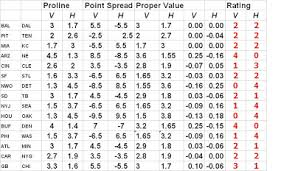 Proline Payout Chart Nfl Proline