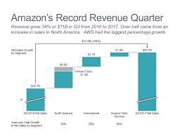 Cascade Waterfall Chart Of Amazon Revenue Growth Mekko