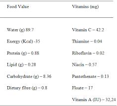 Cantaloupe Nutrition Chart Musk Melon Minerals Nutritional Values Pharmatutor