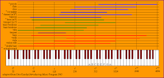 Orchestral Instrument Range Chart Related Keywords