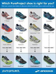 Asics Running Shoe Chart