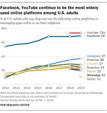 Social Media Usage Chart New Pew Data On Social Media Platforms Hiv Gov