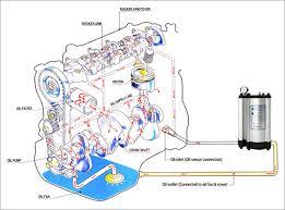 similiar oil filter flow diagram keywords oil filter flow diagram likewise oil filter flow diagram moreover