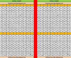 Thai Lottery Chart 2016 Lotto Chart 2016 Thai Lottery Tip 2