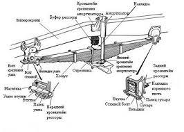 Дипломная работа Рама и подвеска автомобиля КамАЗ ru Дипломная работа Рама и подвеска автомобиля КамАЗ
