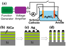 schematic diagram of the agnp based nanowire fabricatio open i schematic diagram of the agnp based nanowire fabrication sequence a experimental setup