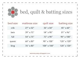 Toddler Bed Quilt Quilting Size Of Toddler Bed Quilt Size Of ... & ... Full size of Size Of Toddler Bed Quilt Size Chart For Beds Quilts And  Batting Sew Adamdwight.com
