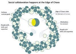 Social Collaboration Wikipedia