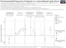 Organic Vs Conventional Foods Chart Is Organic Really Better For The Environment Than
