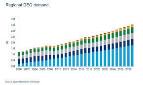 Global Deg Diethylene Glycol Market Outlook To 2029 Wood