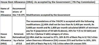 7th Pay Commission 7th Pay Commission Notified Minimum Hra