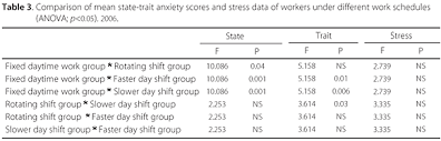 The Impact Of Different Shift Work Schedules On The Levels