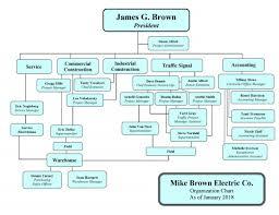 020 Free Microsoft Org Chart Template Company Organisational