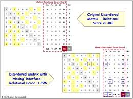 Matrix Color Chart Online Fully Populated 9 X 9 Matrix N Squared Chart Color
