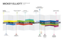 A Simple Timeline Visualisation Of A Cv Including Education At