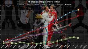 F1 | GP Messico 2018 - Classifica piloti e team [Round 19/21] Hamilton  Campione del Mondo