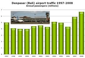Bali Traffic Up Over 50 In Two Years Lccs Now Have 20