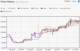 Price Of Ram Chart Actual Ram Memory Price Chart 2019