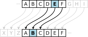 Caesar Cipher Wikipedia
