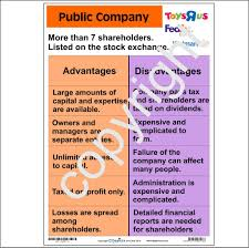 forms of ownership forms of ownership public company depicta