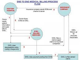 Health Information Flowchart Exel Bpo Medical Billing