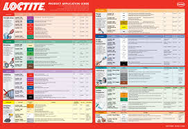 Loctite Wall Chart Anzor Fasteners