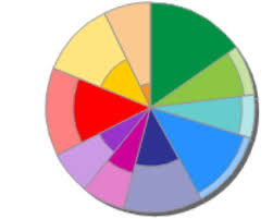 Creating A Multilayer Pie Chart With D3 Stack Overflow