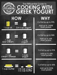 Did You Get Here Via Fitfluential Com In 2019 Greek Yogurt
