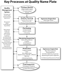 As9100 Process Flow Chart Sample As9100 Rev C Manual