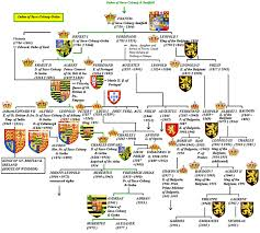 house of saxe coburg and gotha  saxe coburg dynasty family tree since the end of the 18th century showing their male inheritance of the thrones of great britain