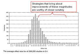 Hattie Effect Size Chart Effect Sizes