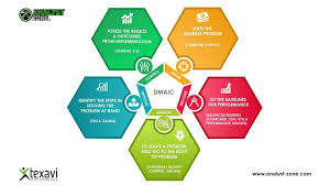 Dmaic Lean Development Tool Process Analysis And Agile Product Development