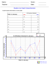 double line graphing graph worksheets