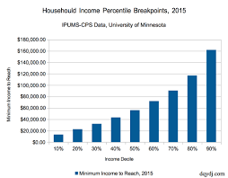 average salary calculator 2016 household income percentile calculator for the united states