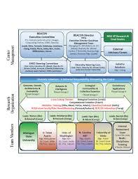 Beacon Organizational Chart Beacon