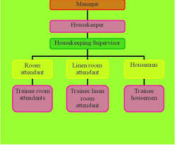 Organizational Chart Of Housekeeping Department In A Small