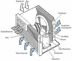 window air conditioner parts. Fine Air How To Troubleshoot Problms With A Window Air Conditioner Mounted  Room Conditioner Design Throughout Parts